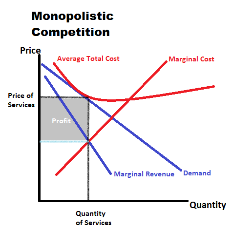 comparison between perfect competition and monopolistic competition pdf
